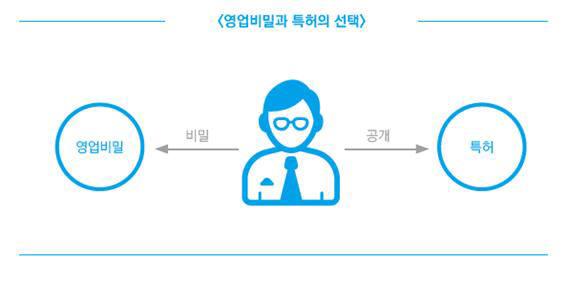 [특허 이야기]특허콘서트<5>영업비밀과 특허 중 무엇을 선택할 것인가