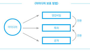 [특허 이야기]특허콘서트<6>다양한 전략으로 아이디어를 보호하자