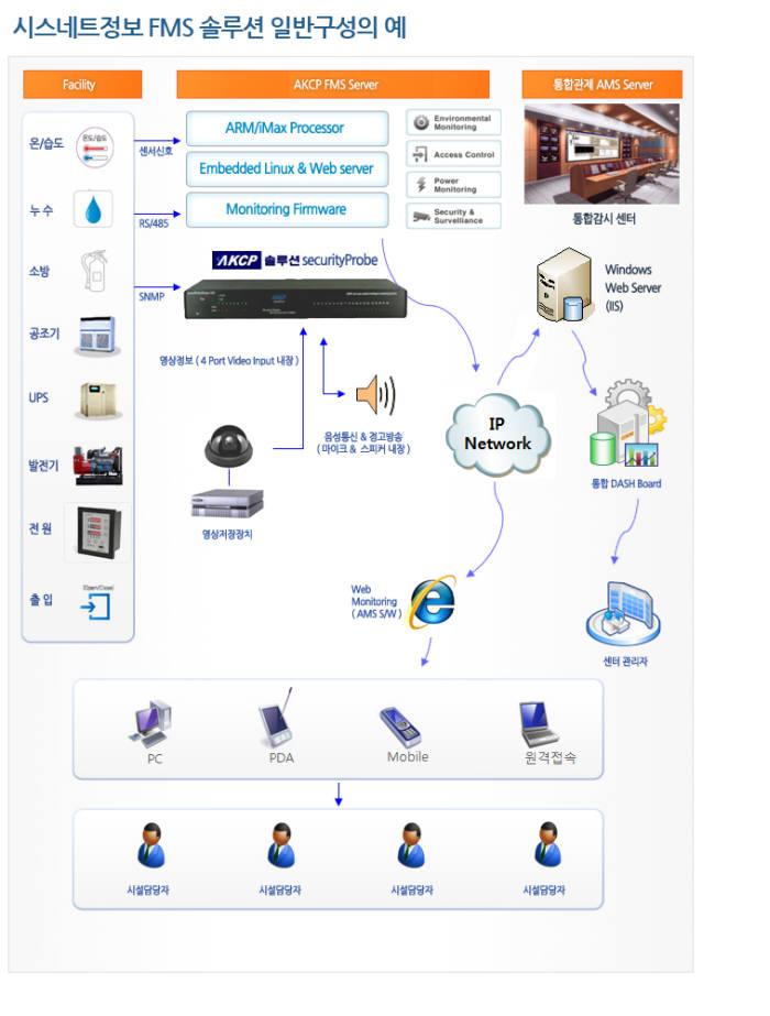 시스네트정보 환경·설비 통합 모니터링 솔루션 '인프라패트롤' 인기
