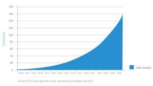 [특집/빅데이터시대, 하드웨어가 경쟁력이다]폭발적 증가하는 빅데이터 시장, 하드웨어 성능과 가격이 경쟁력 바로미터