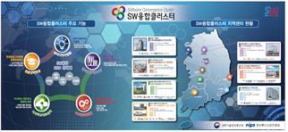 SW융합클러스터, 지방 SW교육 지원…SW교육격차 해소 첨병