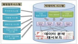 [2017 대한민국 전자정부 대상]우수상(행정안전부장관상), 남양주시 등 6개 기관 선정