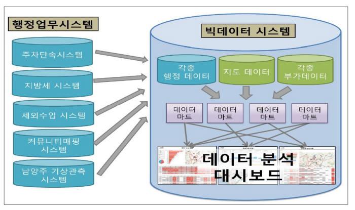 남양주시 빅데이터 분석시스템 구성도