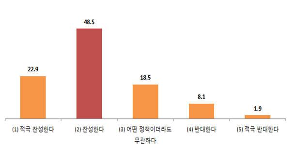 1회용컵 보증금제도 도입에 대한 의견. [단위:%]. [자료:환경부]