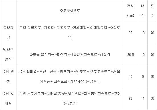 경기 고양·남양주·수원-서울간 M-버스 노선 신설, 내년 상반기 운행