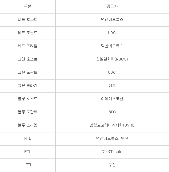 """갤럭시S9, M8 OLED 재료 탑재 유력…""""M9는 내년 봄 결정"""""""