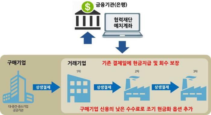 상생결제 개념도(출처:대중소기업농어업협력재단)