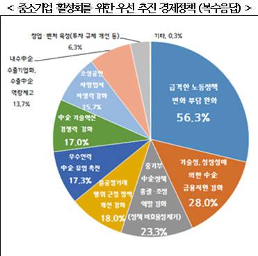 자료:중소기업중앙회