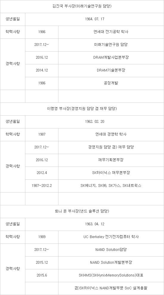 SK하이닉스, 부사장 3명 등 41명 임원 승진 인사