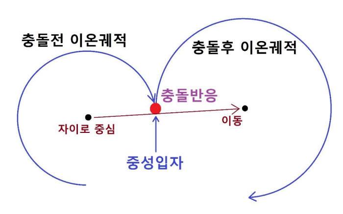 그림. 4 이온이 중성입자와 충돌하여 위치가 변하는 과정. 출처: 이관철