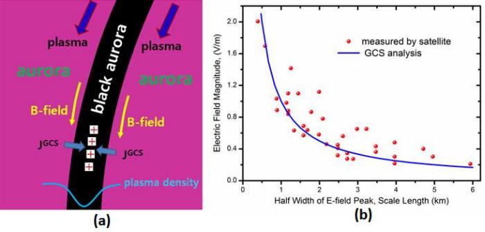 그림.5 (a) 블랙오로라 내부에 자이로중심이동 전류에 의해 축적되는 양이온. (b) 블랙오로라에서 측정된 전기장(적색점)을 자이로중심이동에 의한 계산값(청색선)과 비교한 그래프, 여기서 가로축은 블랙오로라의 폭에 해당하는 길이 출처: 이관철
