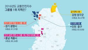 충남 계룡시 교통안전지수 전국 최고, 고양시 최저