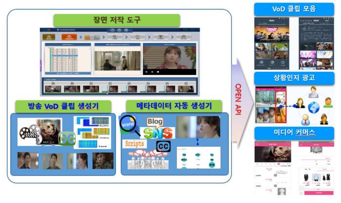 방송 VoD 클립 및 메타데이터 자동 생성기술