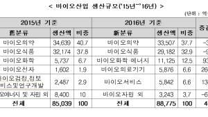 작년 바이오산업 규모 8조8775억원, 투자 13.9% 늘어