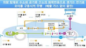 日 11개 기업, '수소충전소 일본연합' 결성