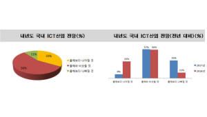 """정보산업연합회 조사, 응답자 10명 중 3명 """"내년, ICT산업 올해보다 나아질 것"""""""