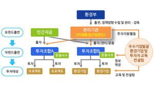 420억원 규모 미래환경산업펀드 출범