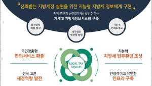 [차세대 지방세정보시스템]현 시스템 한계 봉착…2022년 ICT 적용한 혁신적 차세대시스템 가동