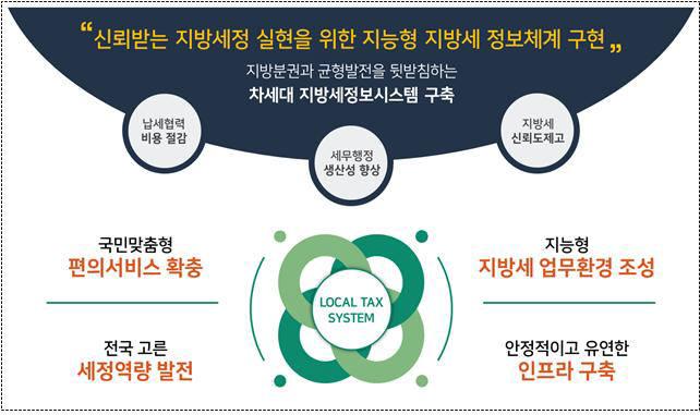 차세대 지방세정보시스템 구축 비전
