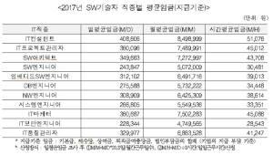 IT컨설턴트, 올해 월 평균임금 849만원대...SW 직종 가운데 최고치