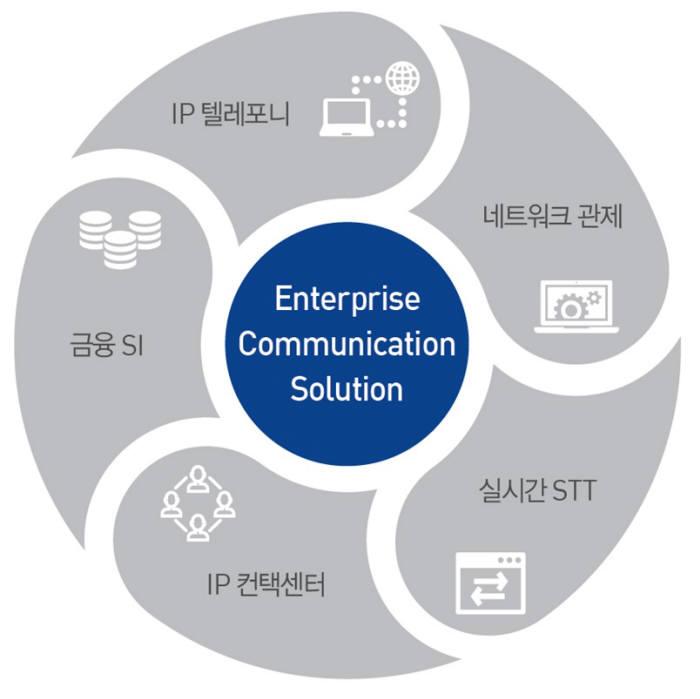 [2017 하반기 인기상품]고객만족-지엔텔 'IT서비스'