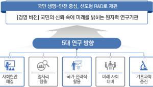 {htmlspecialchars([이슈분석]원자력연 또 조직 개편...'원자로' 대신 '응용·안전' 중심으로)}