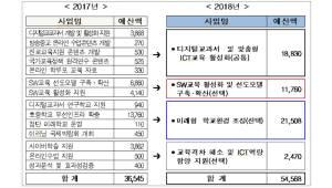 [이슈분석]내년 ICT연계 교육 500억원 이상 투입...SW교육 활성화 이끈다