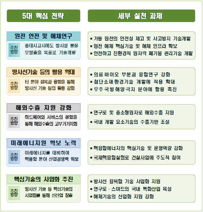 미래 원자력기술 발전 전략 5대 핵심전략 13개 실천과제(자료 : 과기정통부)