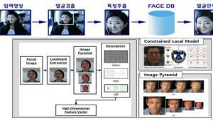 [주목할 우수 산업기술]한국전자통신연구원 '얼굴인식 기술'