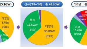 '재생에너지 3020', 110조원 투입해 63.8GW 에너지 확보