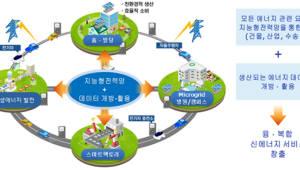 [이슈분석]재생에너지 확대, 'ICT 융합' 신시장엔 기회