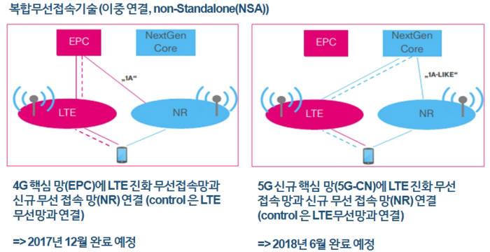 5세대(5G) 이동통신 첫 표준인 '논스탠드얼론(NSA, Non-Standalone)'이 마침내 완성된다.5G 상용화를 위한 최초 표준이라는 상징성뿐만 아니라 본격적인 장비·기술 개발 근거가 마련됐다는 점에서 의미가 지대하다. NSA 기반 세계 최초 상용화를 노리는 우리나라의 행보도 빨라질 전망이다. NSA 개요.