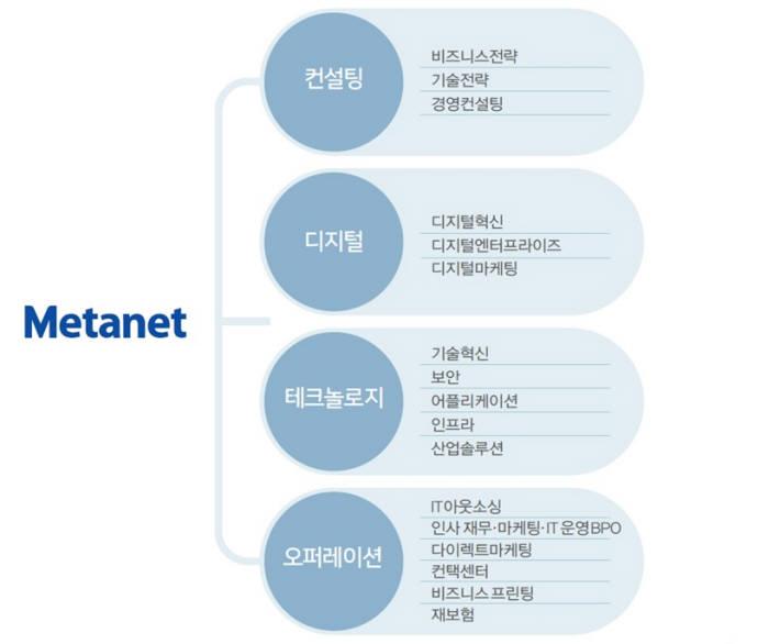 메타넷은 컨설팅으로 진단과 변화를 제시하고 디지털 트랜스포메이션으로 비즈니스를 혁신한다. 테크놀로지로 시스템을 구현하고 오퍼레이션으로 효율적 운영을 돕는다.