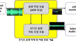 [주목할 우수 산업기술]오디오 LD 자동 복합 제어방법 및 시스템