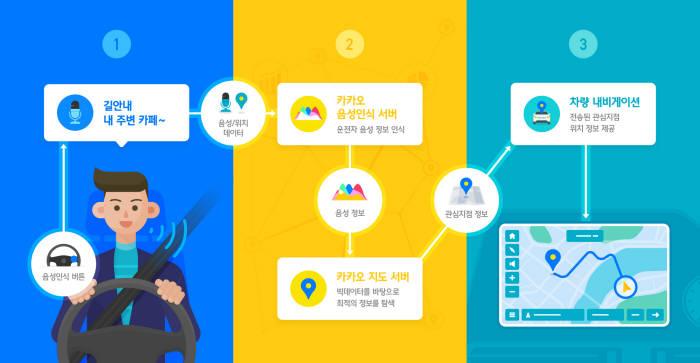 현대·기아자동차가 카카오와 AI 플랫폼 '카카오 아이'를 활용해 공동 개발한 서버형 음성인식 기능 작동 과정 (제공=현대·기아자동차)