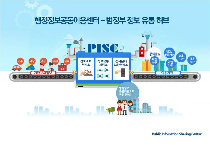 행정정보 공동이용, 국민 생활 편리 제고…국가 경쟁력 강화에 기여