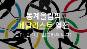 동계올림픽에서 가장 메달은 많이 딴 선수는 누구?