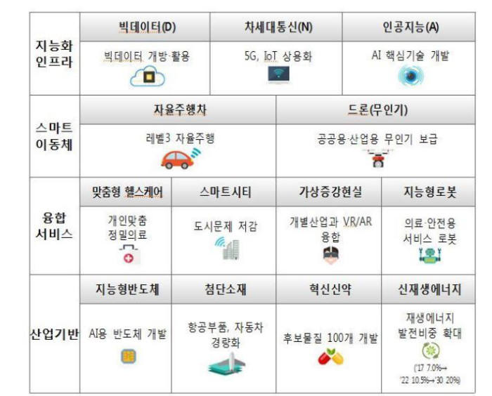 문재인 정권의 혁신성장과 4차 산업혁명을 이끌 13대 성장동력.