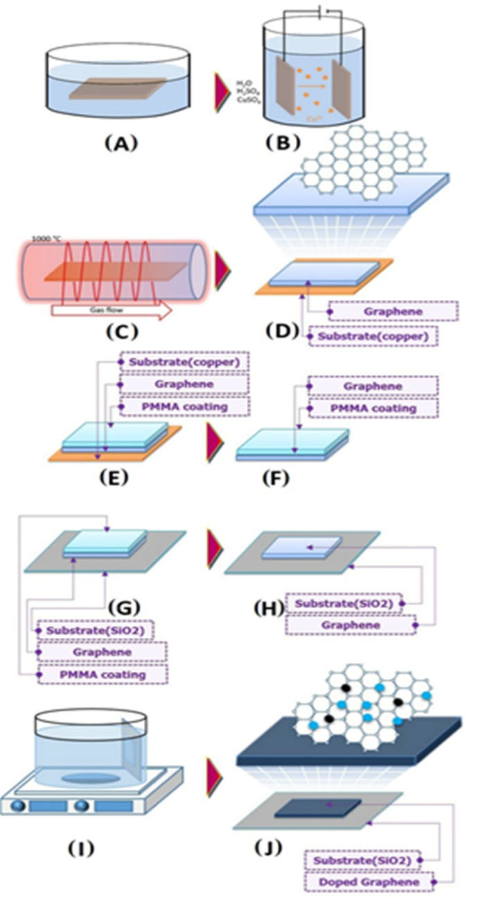 황화수소 측정용 그래핀 센서 제작 과정