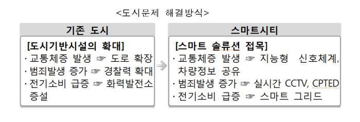 [2018 신년기획]혁신 테스트베드를 세워라 '스마트시티'