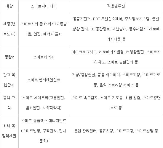 테마형 스마트시티 특화단지 조성 현황(출처 국회 조정식 국토교통위원회 위원장)