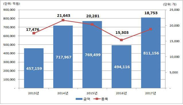 최근 5개년 주가연계증권(ELS) 발행 현황 <자료:한국예탁결제원>