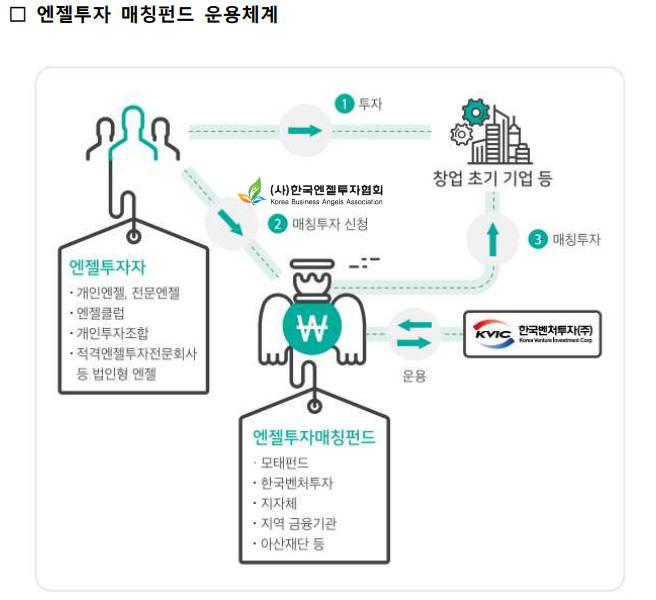 가장납입-운영방해 '블랙엔젤' 제재 1년→3년으로 강화