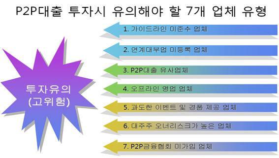 P2P대출 투자시 유의해야 할 7개 업체 유형 <자료: 금융감독원>
