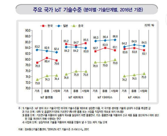 [데이터뉴스]한국 IoT 기술 수준 미국의 82.9%...법·제도 규제 전면 재검토해야