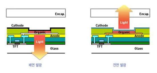 배면발광과 전면발광 구조 비교 (자료=LG디스플레이 블로그)
