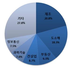 2017년 11월 신설법인 업종별 분포