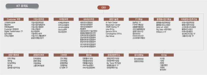 [2018년 통신 3사 진용]KT, 부문별 경쟁 강화