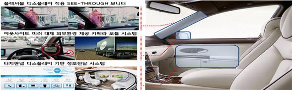 울산시가 '미래자동차 스마트 모듈개발 사업'의 일환으로 개발하는 차량내 스마트 편의장치(왼쪽)와 인포테인먼트 적용 도어모듈(오른쪽)