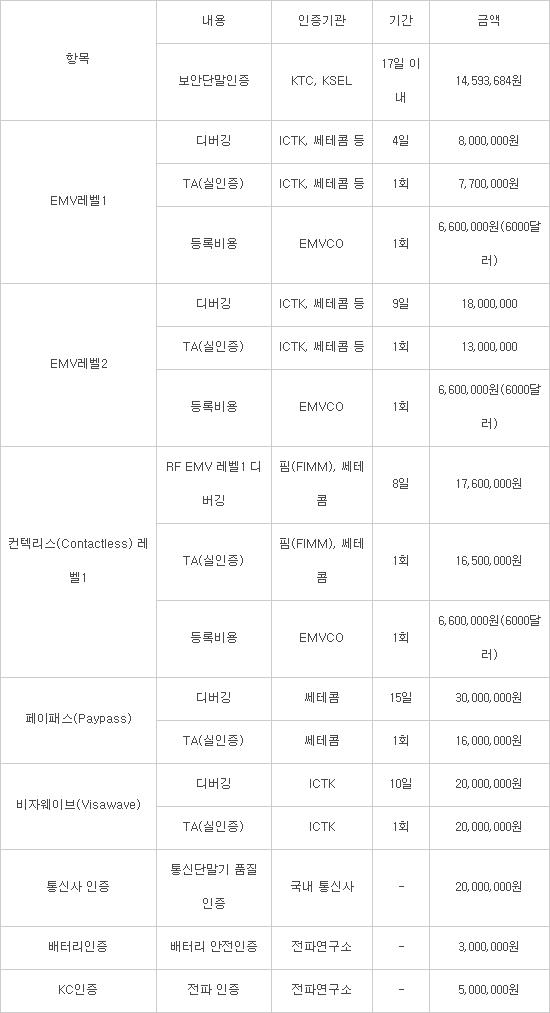 NFC·모바일 결제 늘자 단말기 인증도 '혼선·난립'...인증만 13개